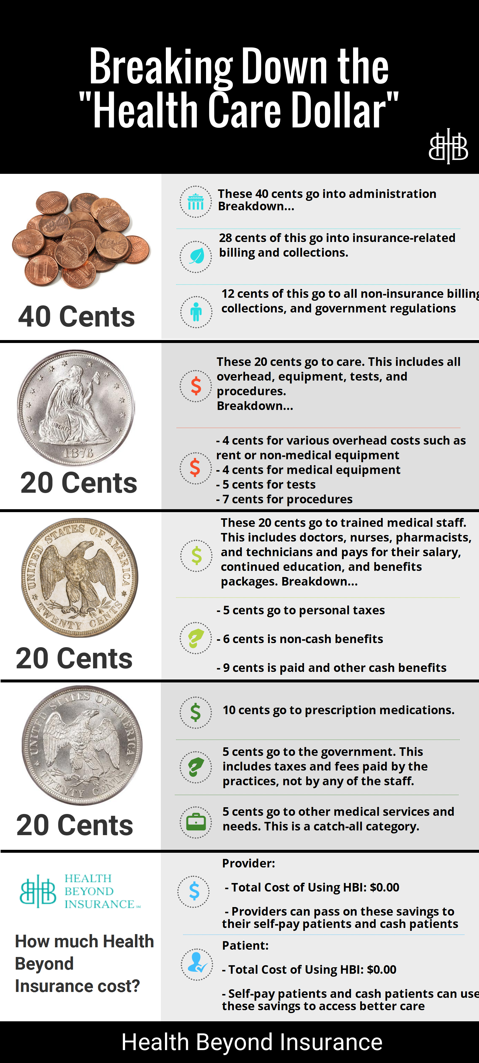 Breaking Down the Health care dollar
